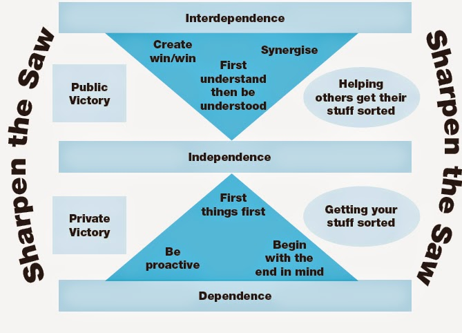 thesis covey 7 habits Covey's approach is to move you progressively on a maturity continuum from dependence to independence then ultimately to interdependence covey uses the seven habits to gradually move you through theses stages of maturity rather than being dependent upon other people, or trying to be totally independent, you.
